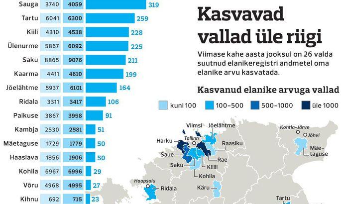 d16f7c99ca8 Külad muutuvad tõmbekeskuste magalateks - Eesti - Postimees: Värsked ...