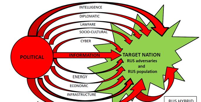 Mark Voyger: Russian hybrid warfare can still bring